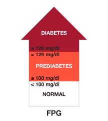 what is a normal a1c for diabetics