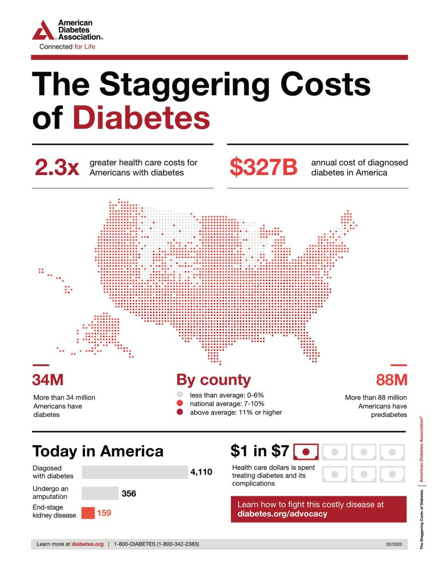 the staggering costs of diabetes